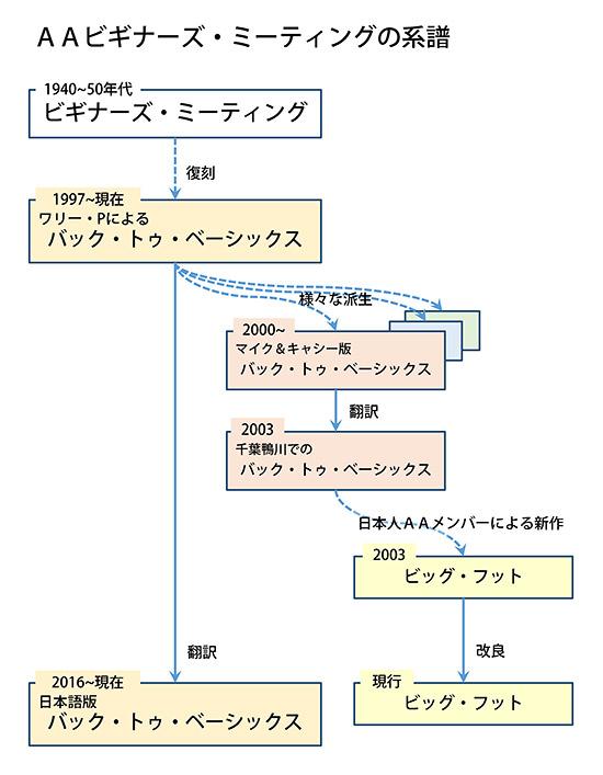 AAビギナーズ・ミーティングの系譜